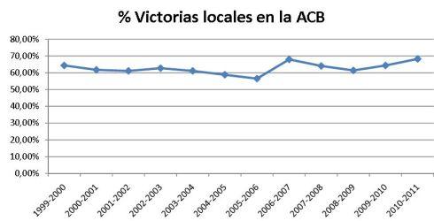 Gráfico que muestra la evolución de las victorias locales en la ACB desde 1999
