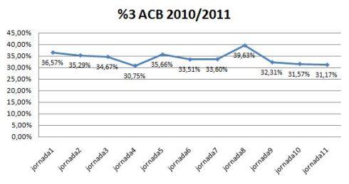 Evolución del porcentaje en tiros de tres de la ACB jornada a jornada