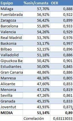 Clasificación de los equipos de la ACB según el porcentaje de canastas precedidas de asistencia